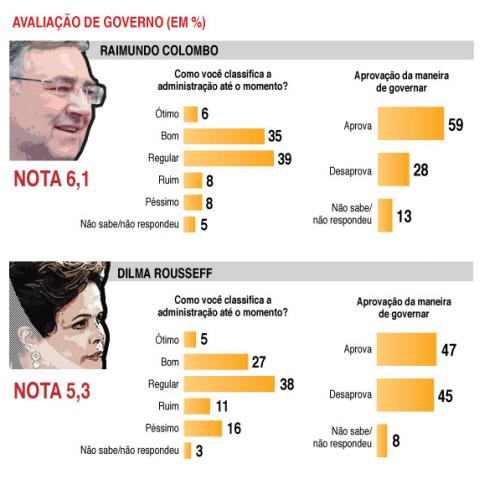 Pesquisa Ibope mostra avanço no percentual de eleitores que consideram regular os governos Dilma e Colombo
