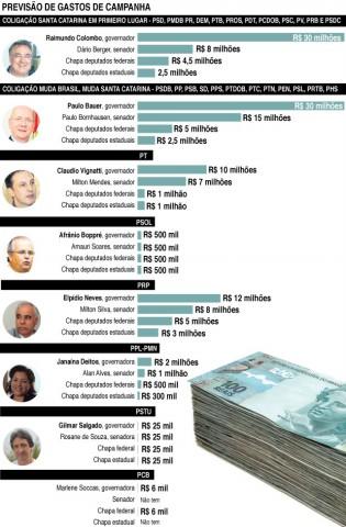 Partidos estimam gastos de R$ 84 milhões na campanha para governador de Santa Catarina