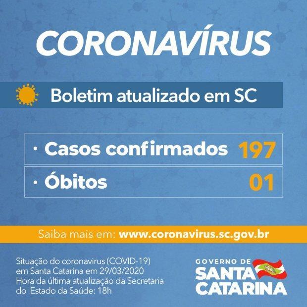 Coronavírus em SC: Número de casos confirmados de Covid-19 chega a 197 no estado