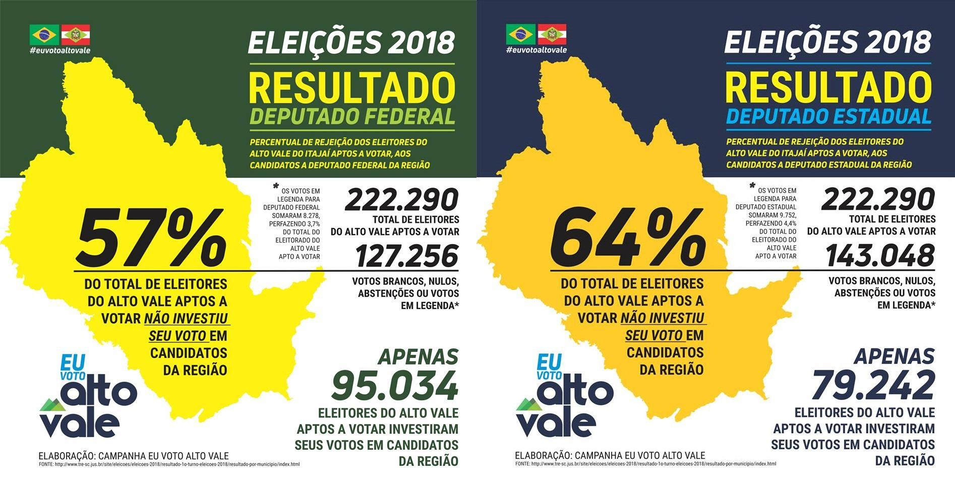 Eleitores do Alto Vale depositaram mais de 130 mil votos em candidatos que não representam a região