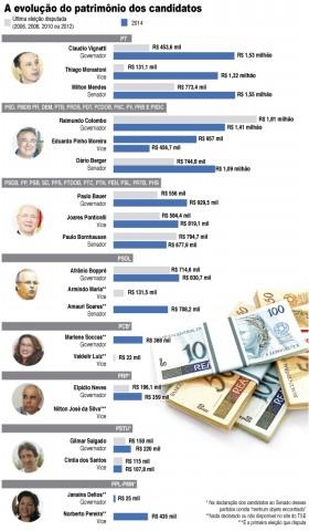 Candidatos de Santa Catarina declaram bens à Justiça Eleitoral