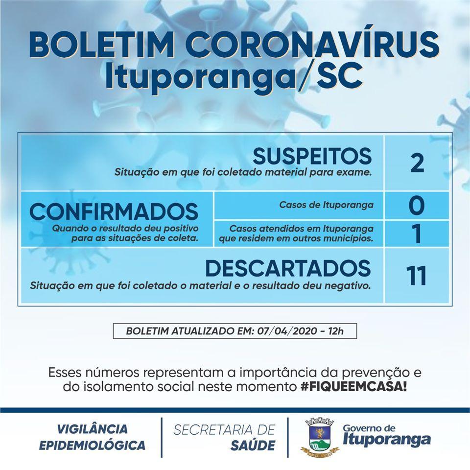 Covid-19: Primeiro caso de coronavírus no Alto Vale foi confirmado em Ituporanga