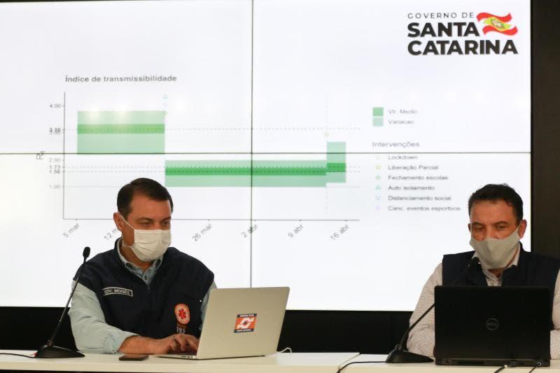 Santa Catarina soma 42 óbitos e chega a 1.170 casos confirmados de coronavírus